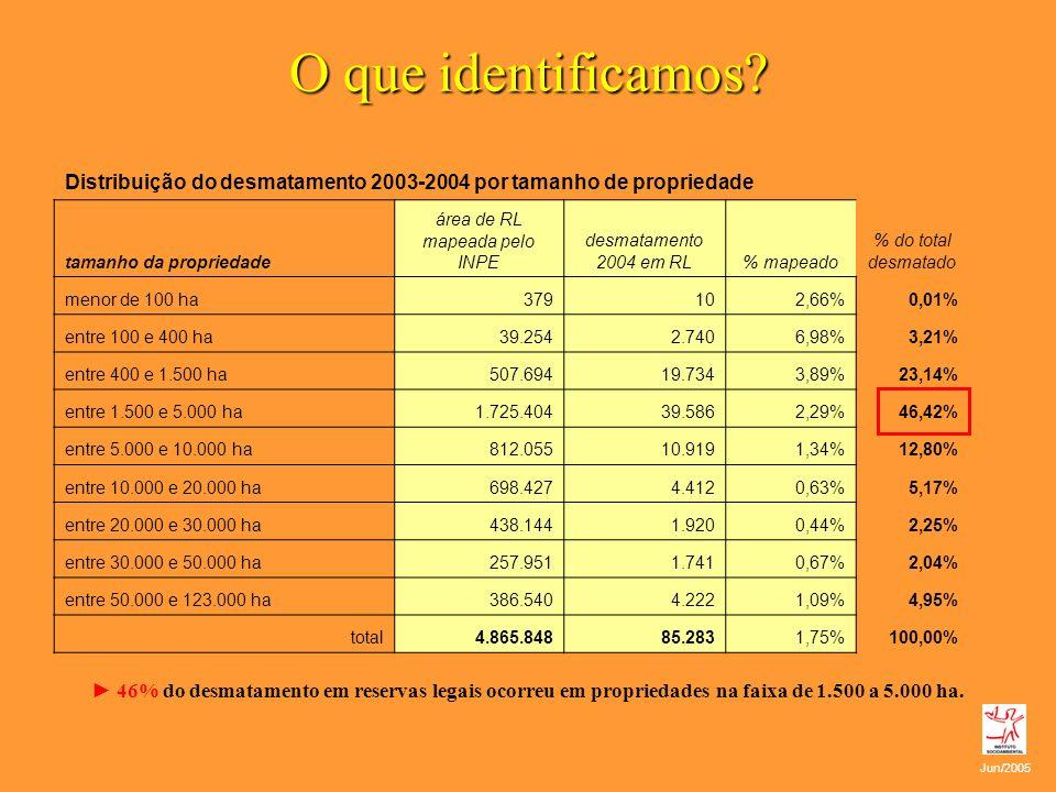 O que identificamos? 46% do desmatamento em reservas legais ocorreu em propriedades na faixa de 1.500 a 5.000 ha. Distribuição do desmatamento 2003-20
