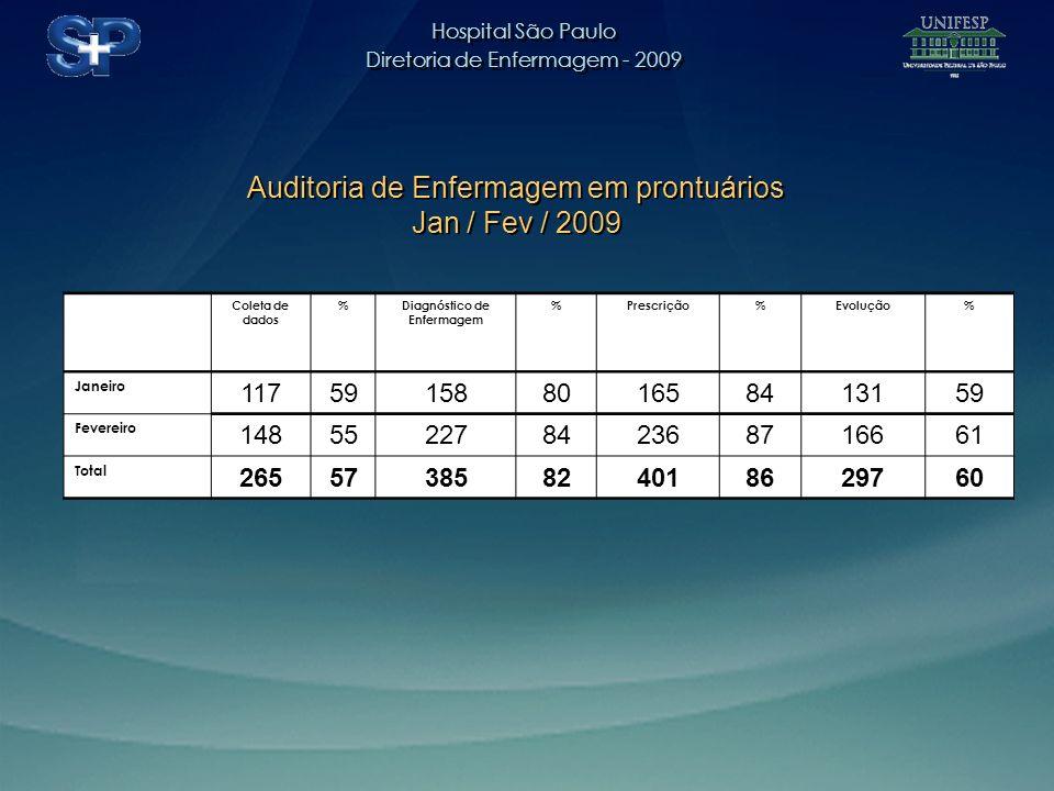 Hospital São Paulo Diretoria de Enfermagem - 2009 Hospital São Paulo Diretoria de Enfermagem - 2009 Coleta de dados %Diagnóstico de Enfermagem %Prescrição%Evolução% Janeiro 11759158801658413159 Fevereiro 14855227842368716661 Total 26557385824018629760 Auditoria de Enfermagem em prontuários Jan / Fev / 2009 Auditoria de Enfermagem em prontuários Jan / Fev / 2009