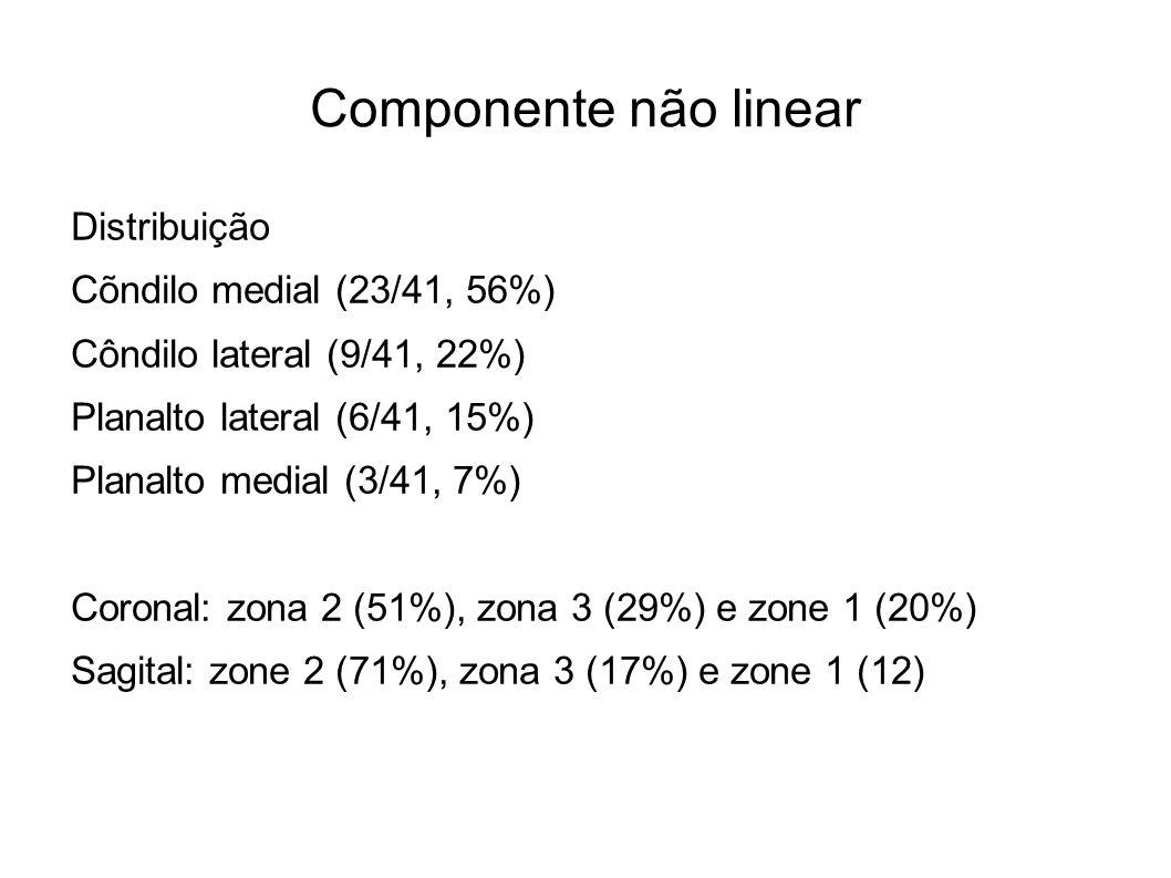 Componente não linear Distribuição Cõndilo medial (23/41, 56%) Côndilo lateral (9/41, 22%) Planalto lateral (6/41, 15%) Planalto medial (3/41, 7%) Cor