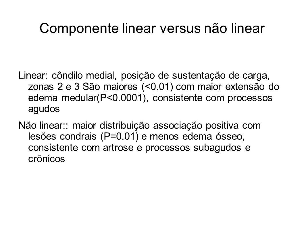 Componente linear versus não linear Linear: côndilo medial, posição de sustentação de carga, zonas 2 e 3 São maiores (<0.01) com maior extensão do ede