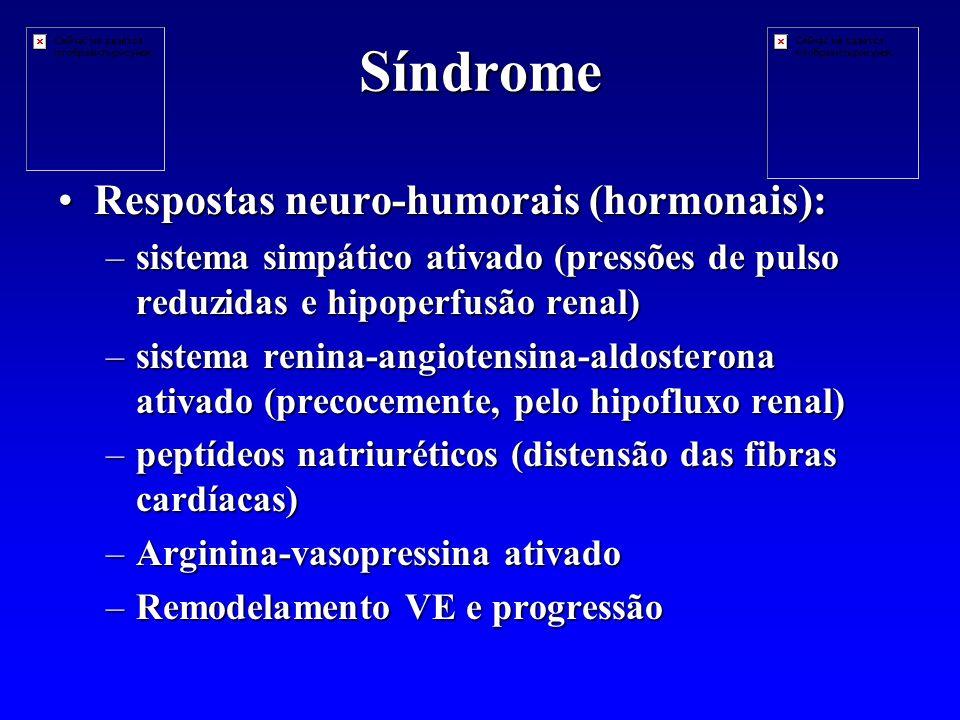 Síndrome Respostas neuro-humorais (hormonais):Respostas neuro-humorais (hormonais): –sistema simpático ativado (pressões de pulso reduzidas e hipoperfusão renal) –sistema renina-angiotensina-aldosterona ativado (precocemente, pelo hipofluxo renal) –peptídeos natriuréticos (distensão das fibras cardíacas) –Arginina-vasopressina ativado –Remodelamento VE e progressão