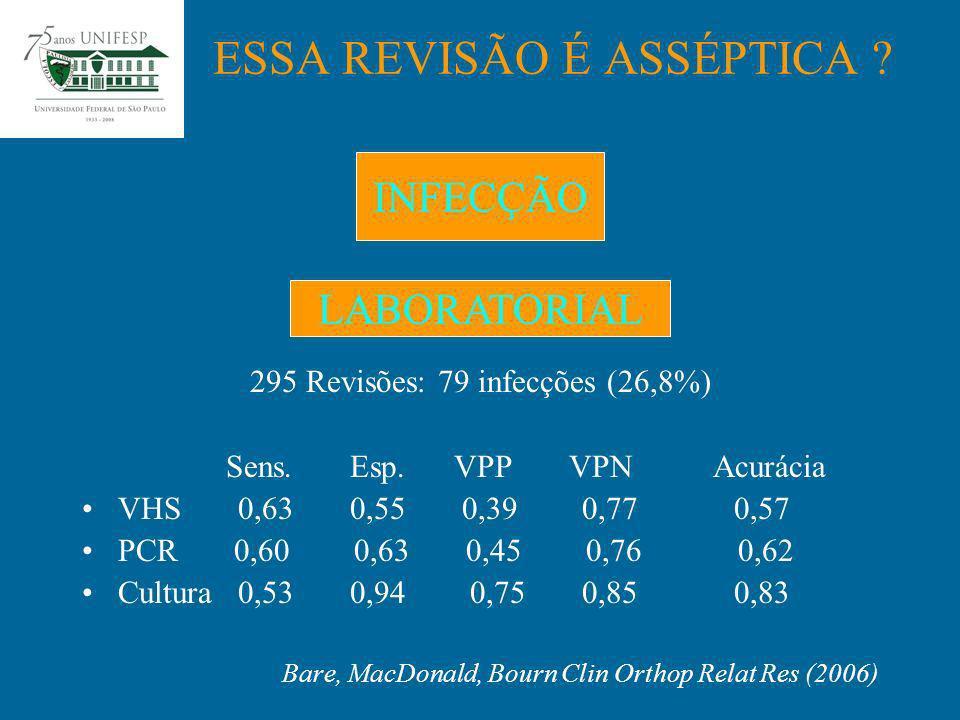 295 Revisões: 79 infecções (26,8%) Sens. Esp. VPP VPN Acurácia VHS 0,63 0,55 0,39 0,77 0,57 PCR 0,60 0,63 0,45 0,76 0,62 Cultura 0,53 0,94 0,75 0,85 0