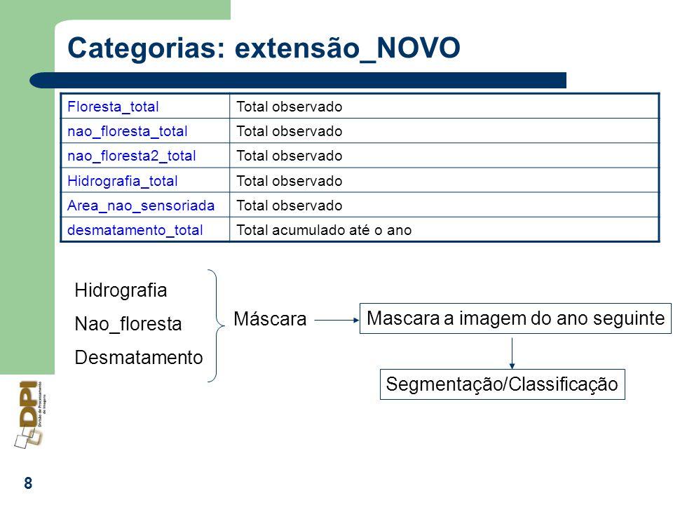 8 Categorias: extensão_NOVO Floresta_totalTotal observado nao_floresta_totalTotal observado nao_floresta2_totalTotal observado Hidrografia_totalTotal