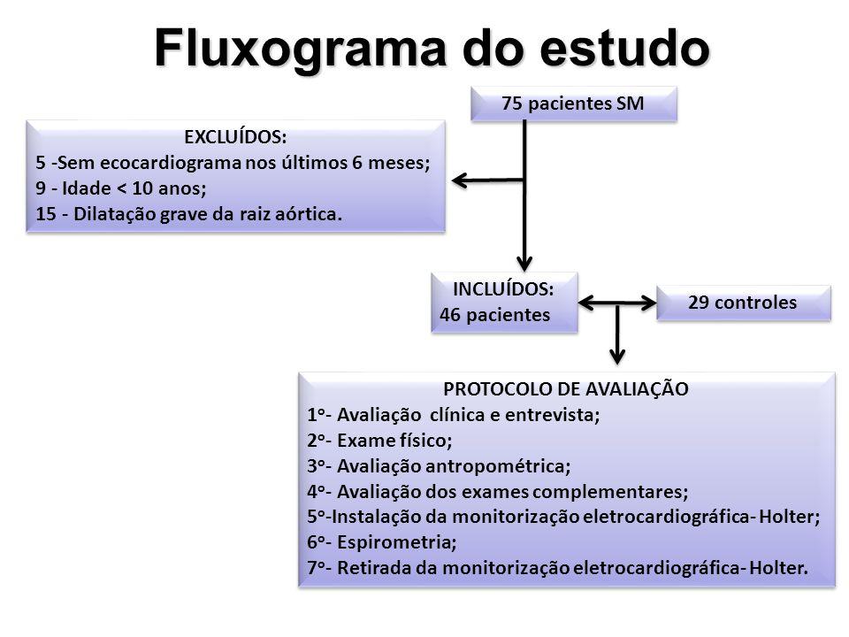 Fluxograma do estudo EXCLUÍDOS: 5 -Sem ecocardiograma nos últimos 6 meses; 9 - Idade < 10 anos; 15 - Dilatação grave da raiz aórtica. EXCLUÍDOS: 5 -Se