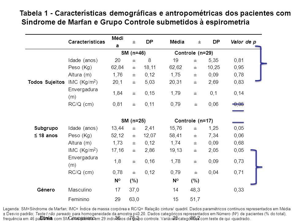 Características Médi a ± DP Média ± DPValor de p SM (n=46)Controle (n=29) Todos Sujeitos Idade (anos)20 ± 819 ± 5,350,81 Peso (Kg)62,84 ± 18,1162,62 ±