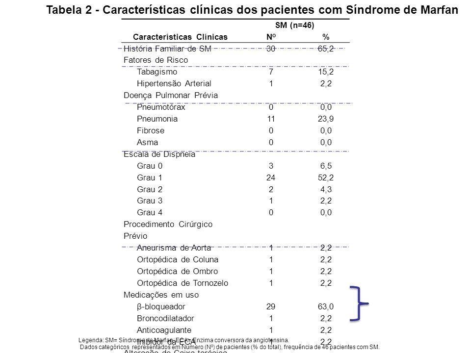 SM (n=46) Características ClínicasNoNo % História Familiar de SM 3065,2 Fatores de Risco Tabagismo 715,2 Hipertensão Arterial 12,2 Doença Pulmonar Pré