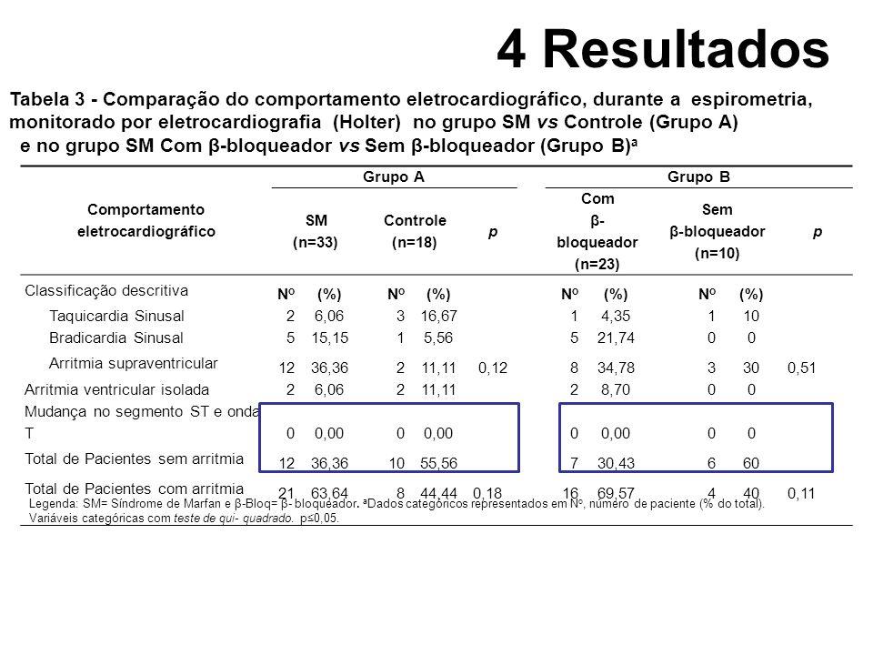 4 Resultados Comportamento eletrocardiográfico Grupo A Grupo B SM (n=33) Controle (n=18) p Com β- bloqueador (n=23) Sem β-bloqueador (n=10) p Classifi