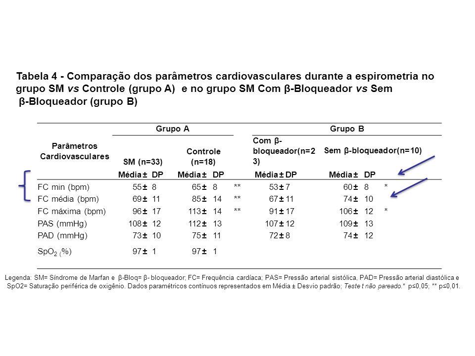 Parâmetros Cardiovasculares Grupo A Grupo B SM (n=33) Controle (n=18) Com β- bloqueador(n=2 3) Sem β-bloqueador(n=10) Média±DPMédia±DP Média±DPMédia±D