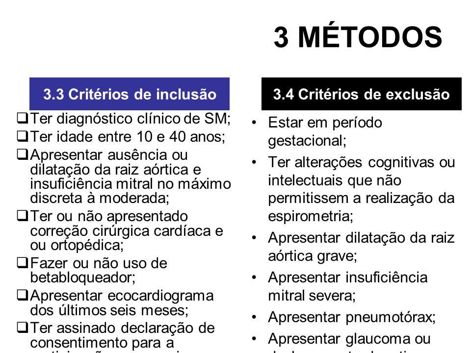 3 MÉTODOS Ter diagnóstico clínico de SM; Ter idade entre 10 e 40 anos; Apresentar ausência ou dilatação da raiz aórtica e insuficiência mitral no máxi