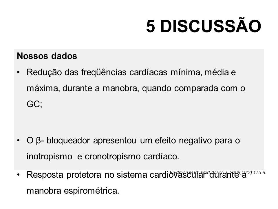 5 DISCUSSÃO Nossos dados Redução das freqüências cardíacas mínima, média e máxima, durante a manobra, quando comparada com o GC; O β- bloqueador apres