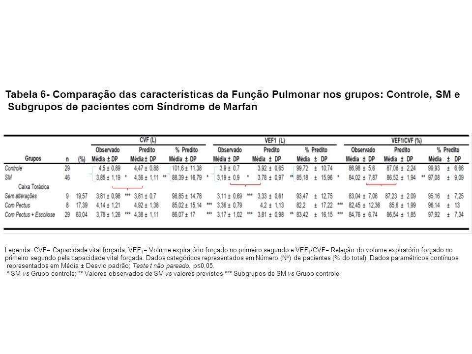 Tabela 6- Comparação das características da Função Pulmonar nos grupos: Controle, SM e Subgrupos de pacientes com Síndrome de Marfan Legenda: CVF= Cap