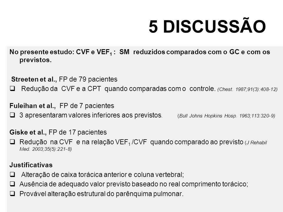 5 DISCUSSÃO No presente estudo: CVF e VEF 1 : SM reduzidos comparados com o GC e com os previstos. Streeten et al., FP de 79 pacientes Redução da CVF