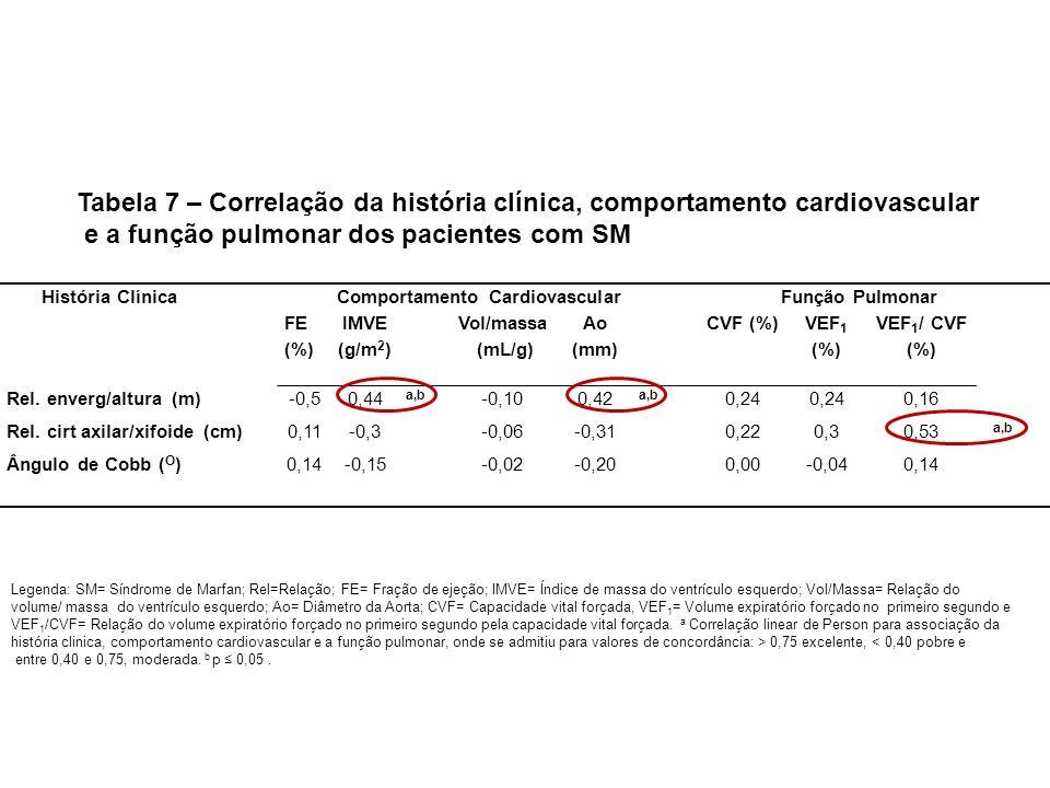 História Clínica Comportamento Cardiovascular Função Pulmonar FE (%) IMVE (g/m 2 ) Vol/massa (mL/g) Ao (mm) CVF (%) VEF 1 (%) VEF 1 / CVF (%) Rel. env