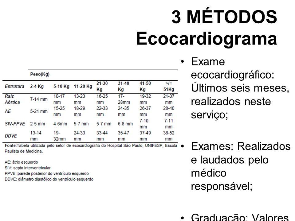 3 MÉTODOS Ecocardiograma Exame ecocardiográfico: Últimos seis meses, realizados neste serviço; Exames: Realizados e laudados pelo médico responsável;