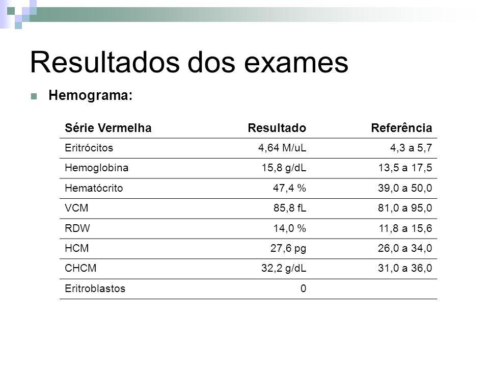 Resultados dos exames Hemograma: Série VermelhaResultadoReferência Eritrócitos4,64 M/uL4,3 a 5,7 Hemoglobina15,8 g/dL13,5 a 17,5 Hematócrito47,4 %39,0