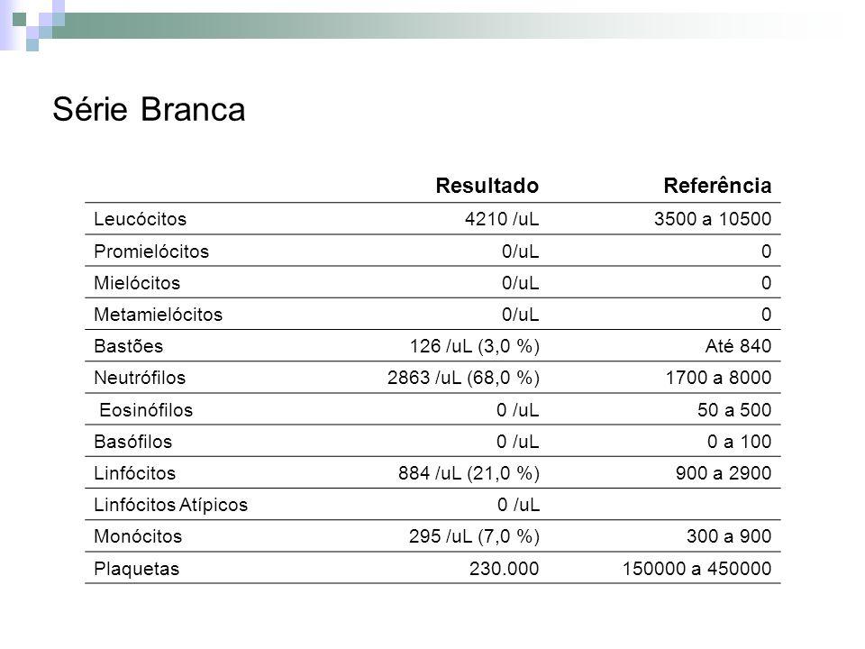 Série Branca ResultadoReferência Leucócitos4210 /uL3500 a 10500 Promielócitos0/uL0 Mielócitos0/uL0 Metamielócitos0/uL0 Bastões126 /uL (3,0 %)Até 840 N