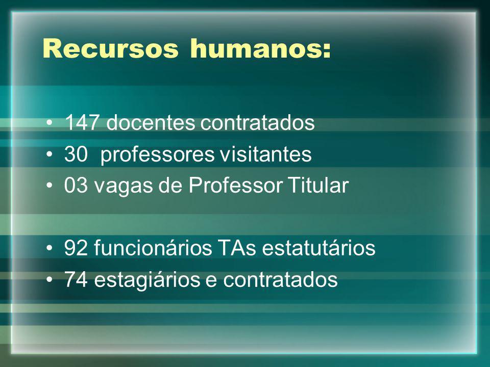 Recursos humanos: 147 docentes contratados 30 professores visitantes 03 vagas de Professor Titular 92 funcionários TAs estatutários 74 estagiários e c