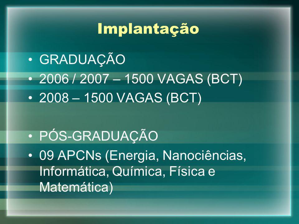 Implantação GRADUAÇÃO 2006 / 2007 – 1500 VAGAS (BCT) 2008 – 1500 VAGAS (BCT) PÓS-GRADUAÇÃO 09 APCNs (Energia, Nanociências, Informática, Química, Físi