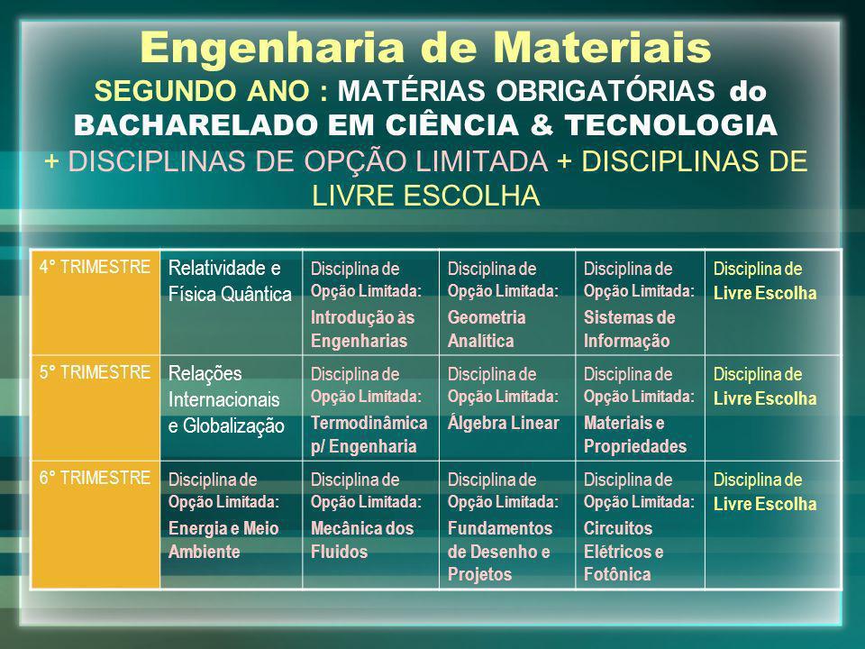 Engenharia de Materiais SEGUNDO ANO : MATÉRIAS OBRIGATÓRIAS do BACHARELADO EM CIÊNCIA & TECNOLOGIA + DISCIPLINAS DE OPÇÃO LIMITADA + DISCIPLINAS DE LI