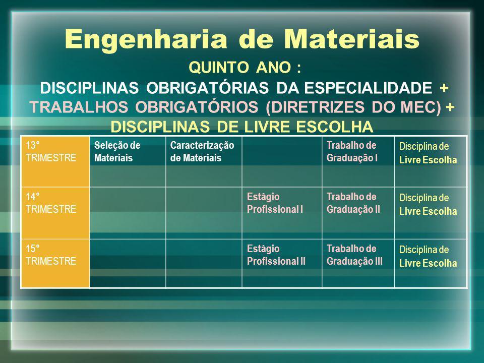 Engenharia de Materiais QUINTO ANO : DISCIPLINAS OBRIGATÓRIAS DA ESPECIALIDADE + TRABALHOS OBRIGATÓRIOS (DIRETRIZES DO MEC) + DISCIPLINAS DE LIVRE ESC