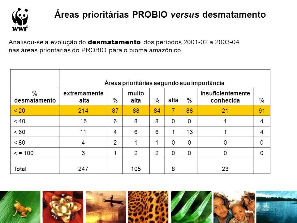 Áreas prioritárias PROBIO versus desmatamento Analisou-se a evolução do desmatamento dos períodos 2001-02 a 2003-04 nas áreas prioritárias do PROBIO p