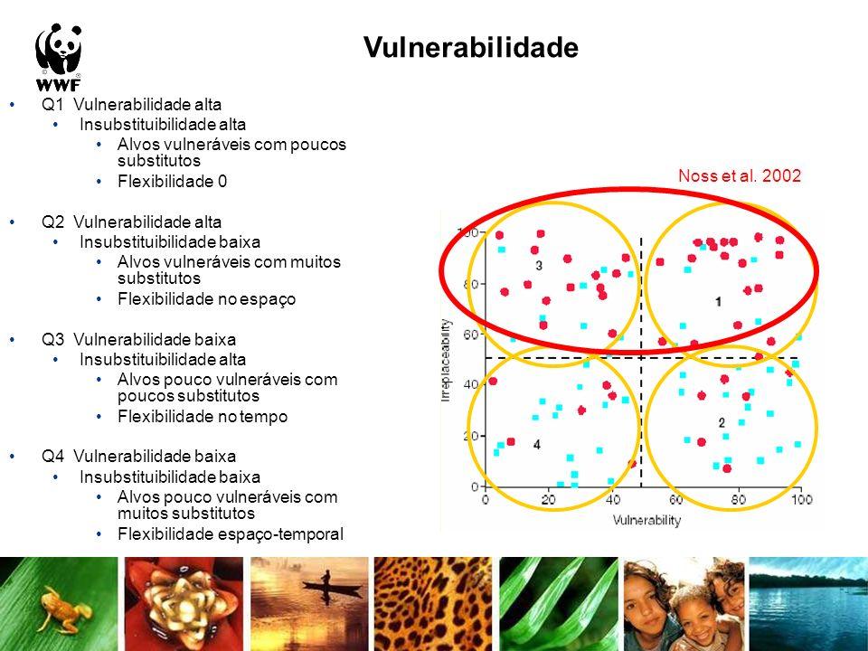 Q1 Vulnerabilidade alta Insubstituibilidade alta Alvos vulneráveis com poucos substitutos Flexibilidade 0 Q2 Vulnerabilidade alta Insubstituibilidade