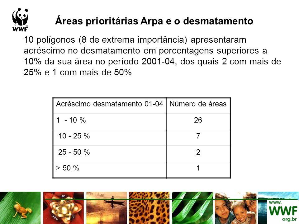27/81 áreas prioritárias do Programa ARPA (MMA) tem mais de 10 % de sua área desmatada, sendo que 7 mais de 50 % Importância biológicaEstadoÁrea (ha)Desmat 2004 % extrema importânciaPA206429.8820826.1810.09 grupos regionaisPA440294.8951207.6511.63 muito alta importânciaMT517518.6367055.2612.96 extrema importânciaMT503.4570.9614.09 grupos regionaisAM96502.2516362.0216.96 grupos regionaisAM51633.578936.1117.31 extrema importânciaMT536878.3993744.0417.46 extrema importânciaPA1333533387846.9829.08 extrema importânciaTO30681297021.7631.62 grupos regionaisPA223513.0570863.0431.7 extrema importânciaRO28568.89717.1134.01 extrema importânciaAM194088.5766892.5834.46 extrema importânciaMT2379009.64840242.9735.32 extrema importânciaAM672372.05246407.536.65 extrema importânciaRO97780.837203.7338.05 extrema importânciaMT1491174.34578285.8738.78 extrema importânciaRO415512.25176358.442.44 muito alta importânciaAC64684.9130393.4846.99 extrema importânciaPA929305.96439884.9347.33 extrema importânciaPA3406038.131851191.9554.35 grupos regionaisAC194586.16112692.6257.91 muito alta importânciaAC48371.4528730.759.4 extrema importânciaRO11862.298032.2967.71 muito alta importânciaPA10769.587920.2773.54 extrema importânciaTO89130.8472060.7880.85 muito alta importânciaPA51735.6248685.9294.11 extrema importânciaPA369138.94 100