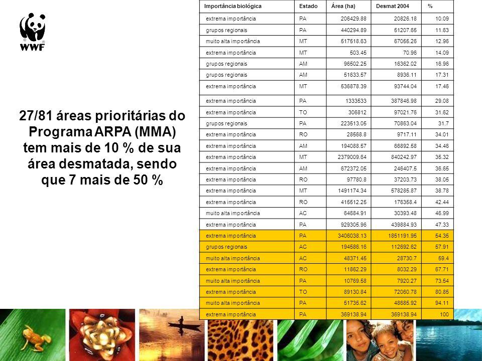 27/81 áreas prioritárias do Programa ARPA (MMA) tem mais de 10 % de sua área desmatada, sendo que 7 mais de 50 % Importância biológicaEstadoÁrea (ha)D