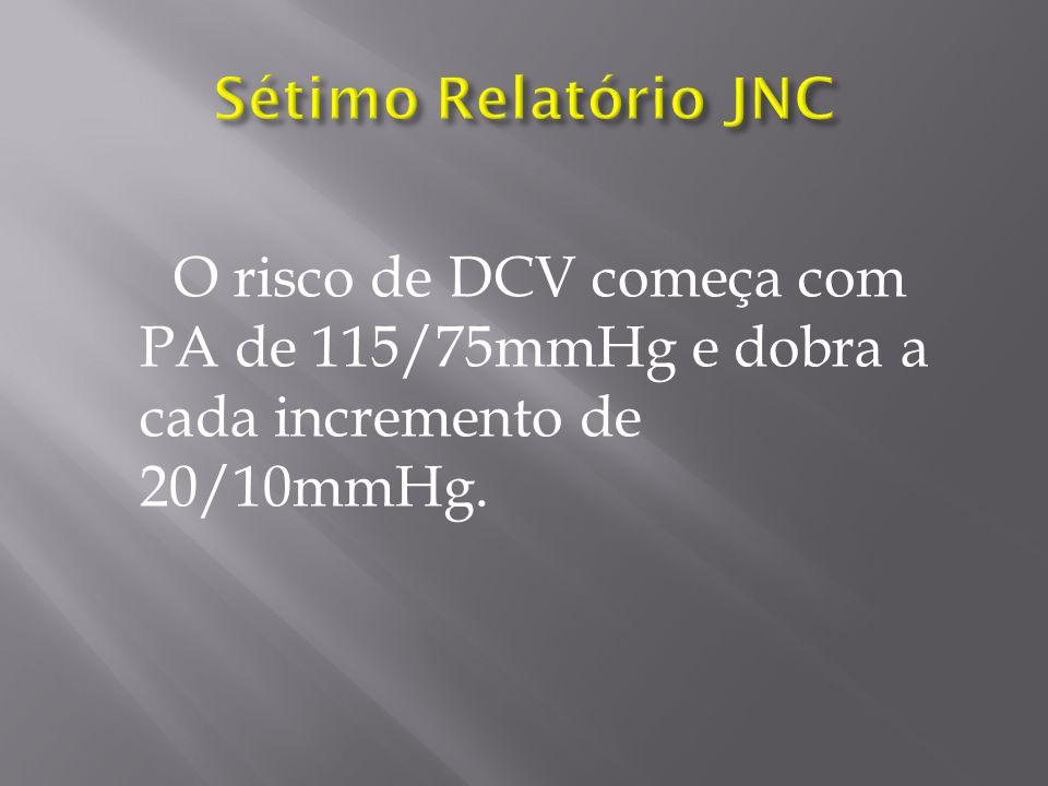 O risco de DCV começa com PA de 115/75mmHg e dobra a cada incremento de 20/10mmHg.