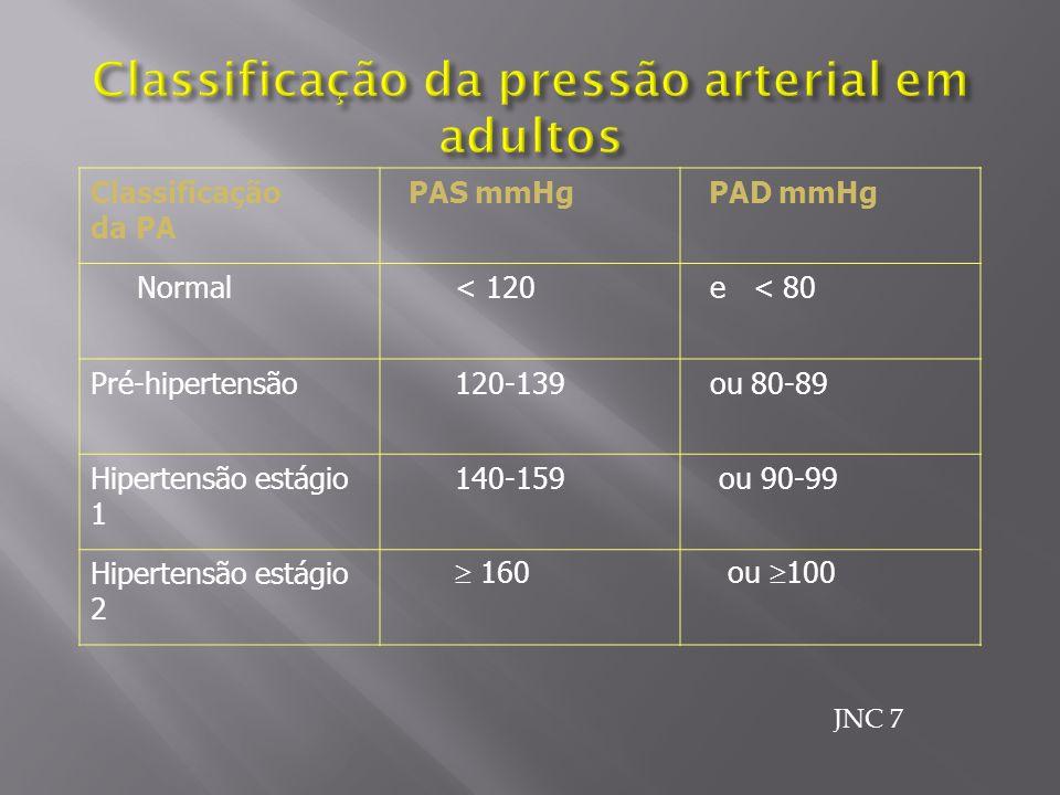 Classificação da PA PAS mmHg PAD mmHg Normal < 120 e < 80 Pré-hipertensão 120-139 ou 80-89 Hipertensão estágio 1 140-159 ou 90-99 Hipertensão estágio 2 160 ou 100 JNC 7