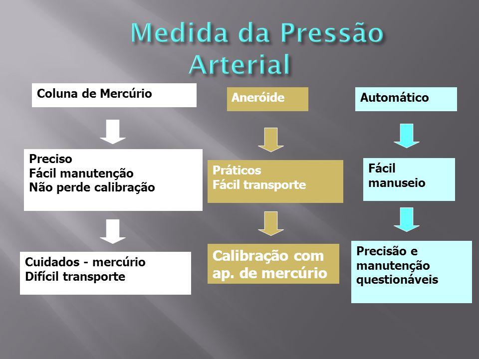 Coluna de Mercúrio Preciso Fácil manutenção Não perde calibração Cuidados - mercúrio Difícil transporte Aneróide Práticos Fácil transporte Calibração