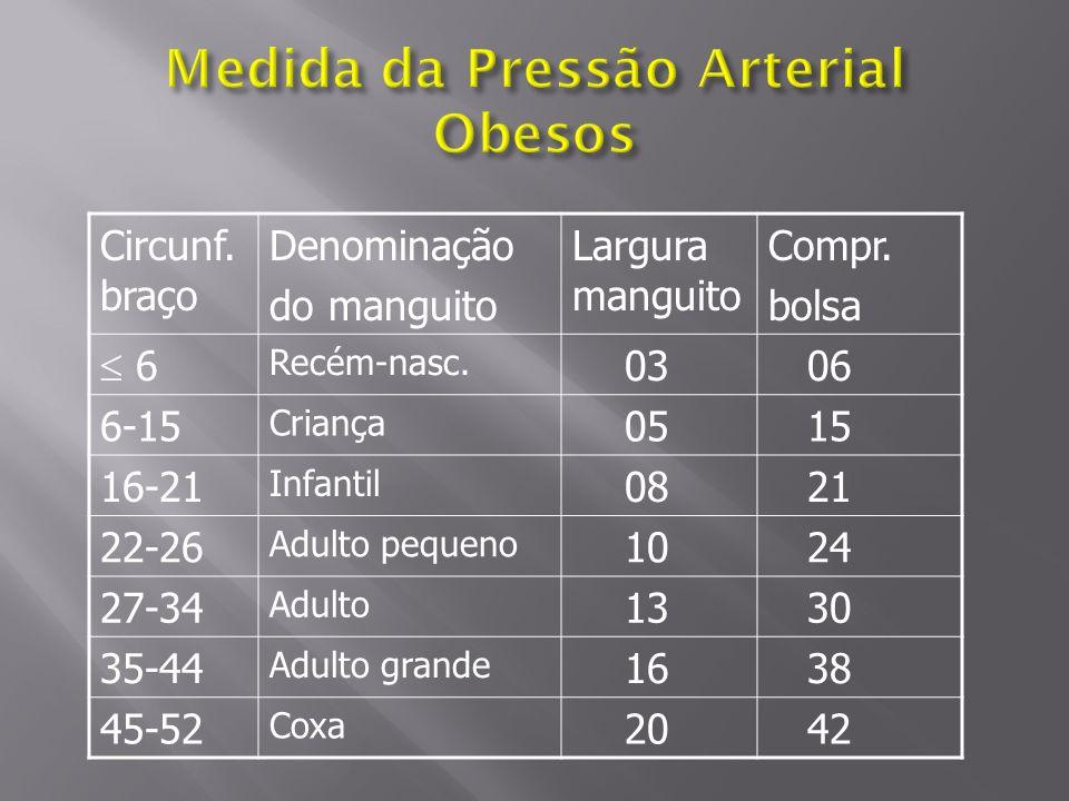 Circunf.braço Denominação do manguito Largura manguito Compr.