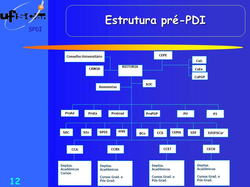 SPDI 12 Estrutura pré-PDI CCET CCBS CCA Conselho Universitário CEPE REITORIA CANOA CaG CaEx CaPGP Assessorias SOC PJ ProAd ProGrad ProEx ProPGP PU EdU