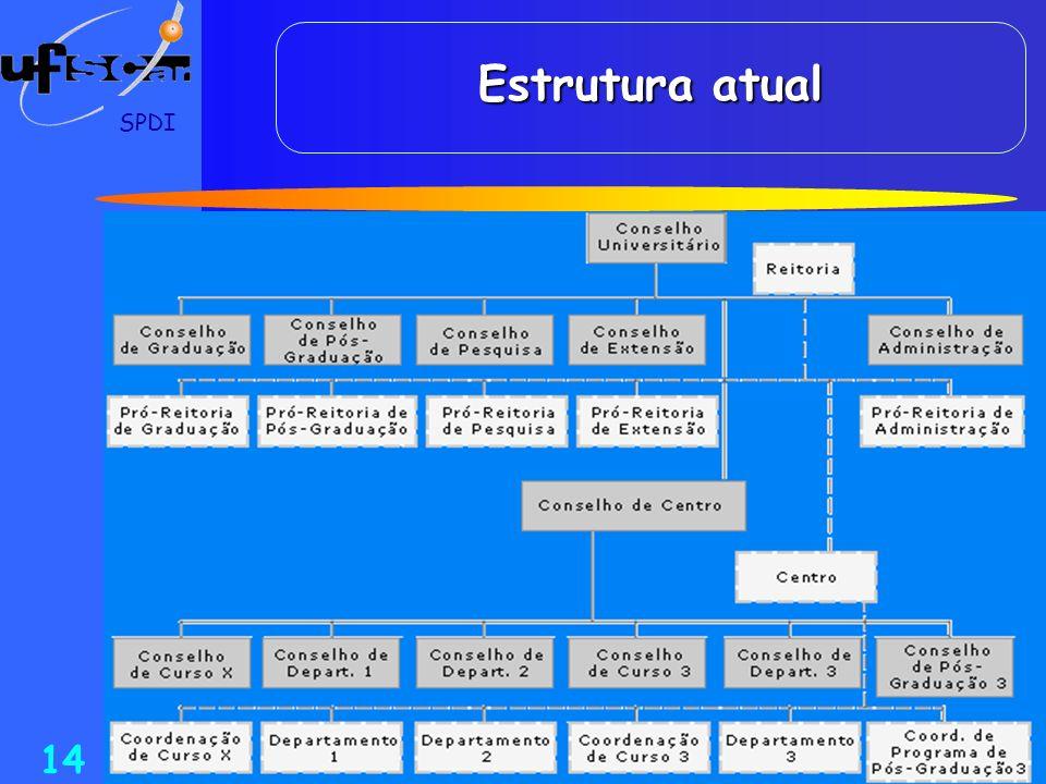 SPDI 14 Estrutura atual