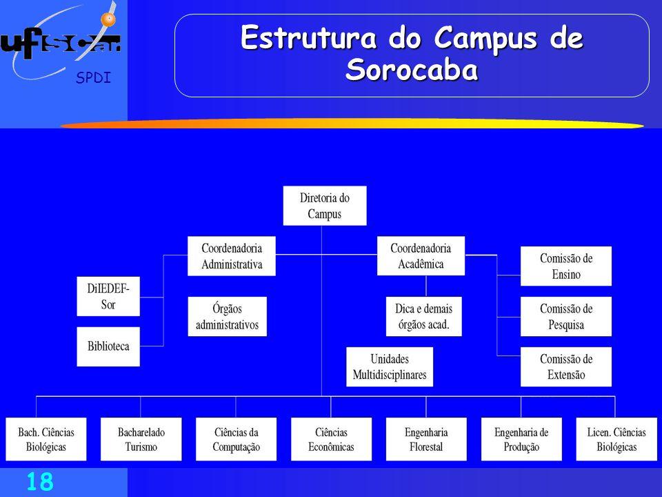 SPDI 18 Estrutura do Campus de Sorocaba