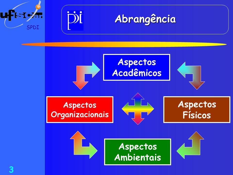 SPDI 3 Abrangência Aspectos Acadêmicos Aspectos Organizacionais Aspectos Ambientais Aspectos Físicos