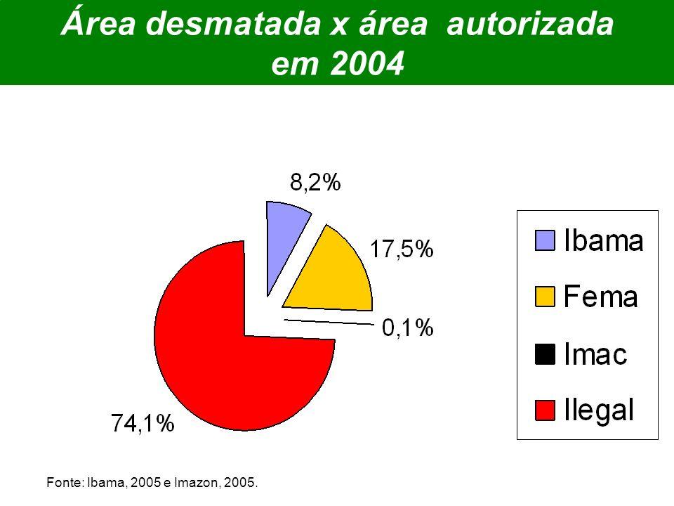 Área desmatada x área autorizada em 2004 Fonte: Ibama, 2005 e Imazon, 2005.