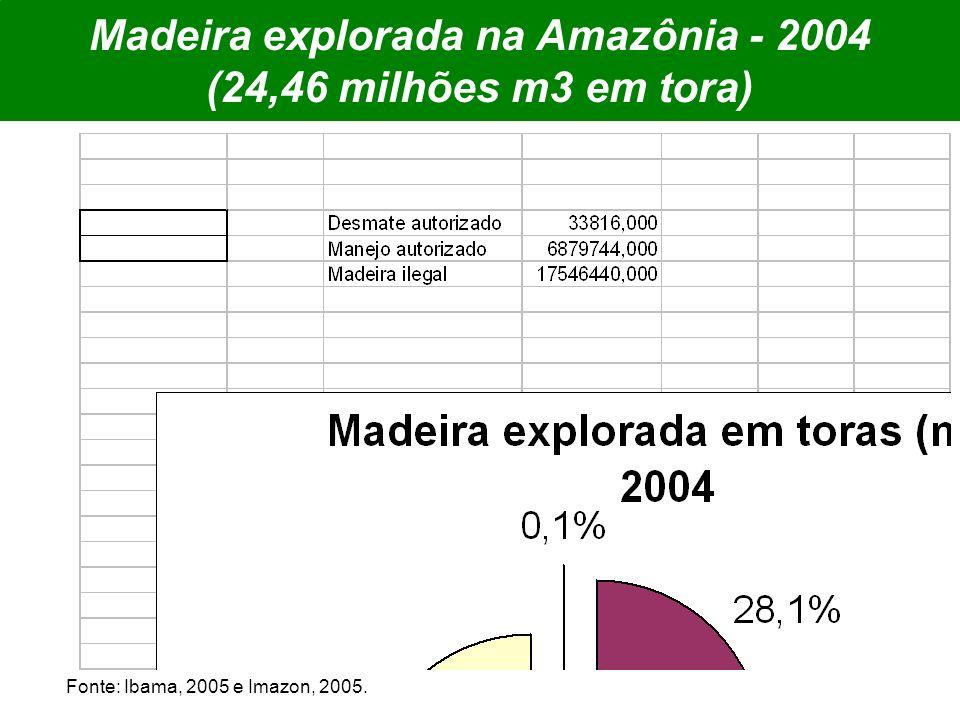 Madeira explorada na Amazônia - 2004 (24,46 milhões m3 em tora) Fonte: Ibama, 2005 e Imazon, 2005.