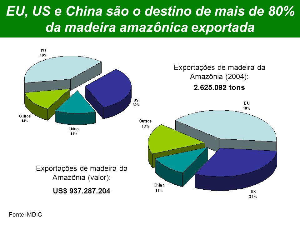 EU, US e China são o destino de mais de 80% da madeira amazônica exportada Exportações de madeira da Amazônia (2004): 2.625.092 tons Exportações de madeira da Amazônia (valor): US$ 937.287.204 Fonte: MDIC