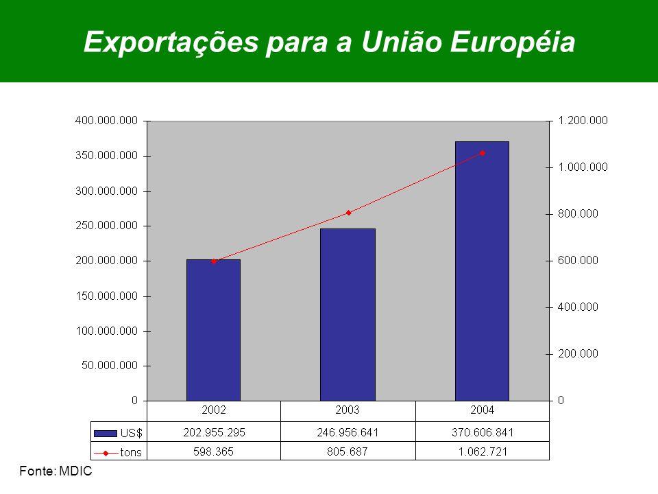 Exportações para a União Européia Fonte: MDIC