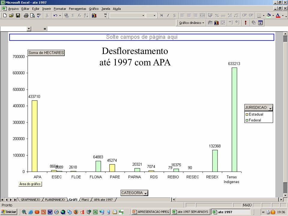 Desflorestamento até 1997 com APA