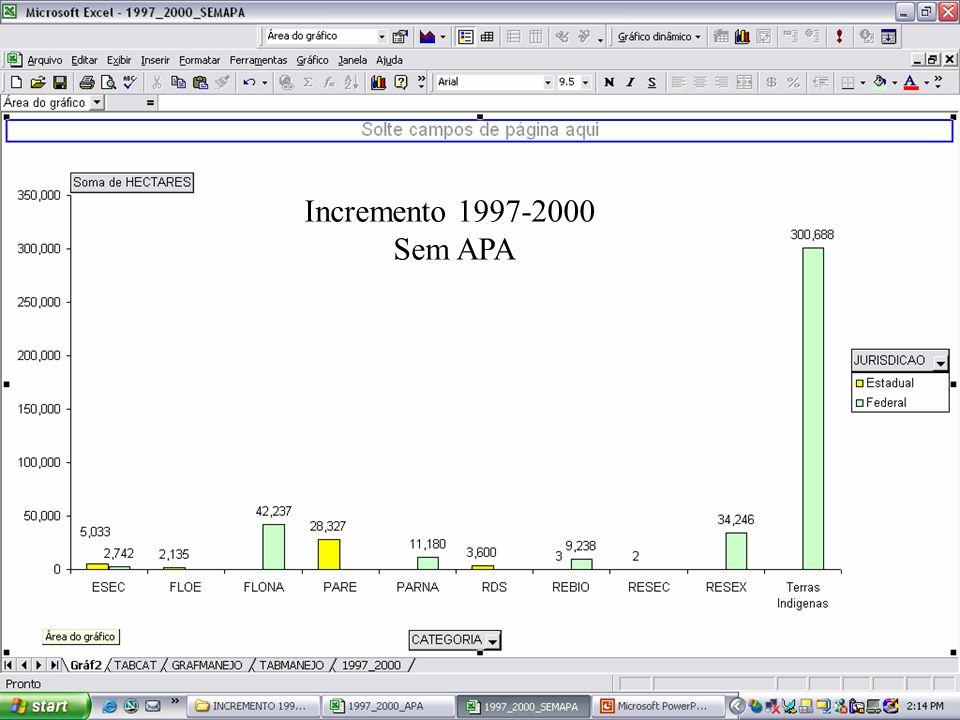 Incremento 1997-2000 Sem APA