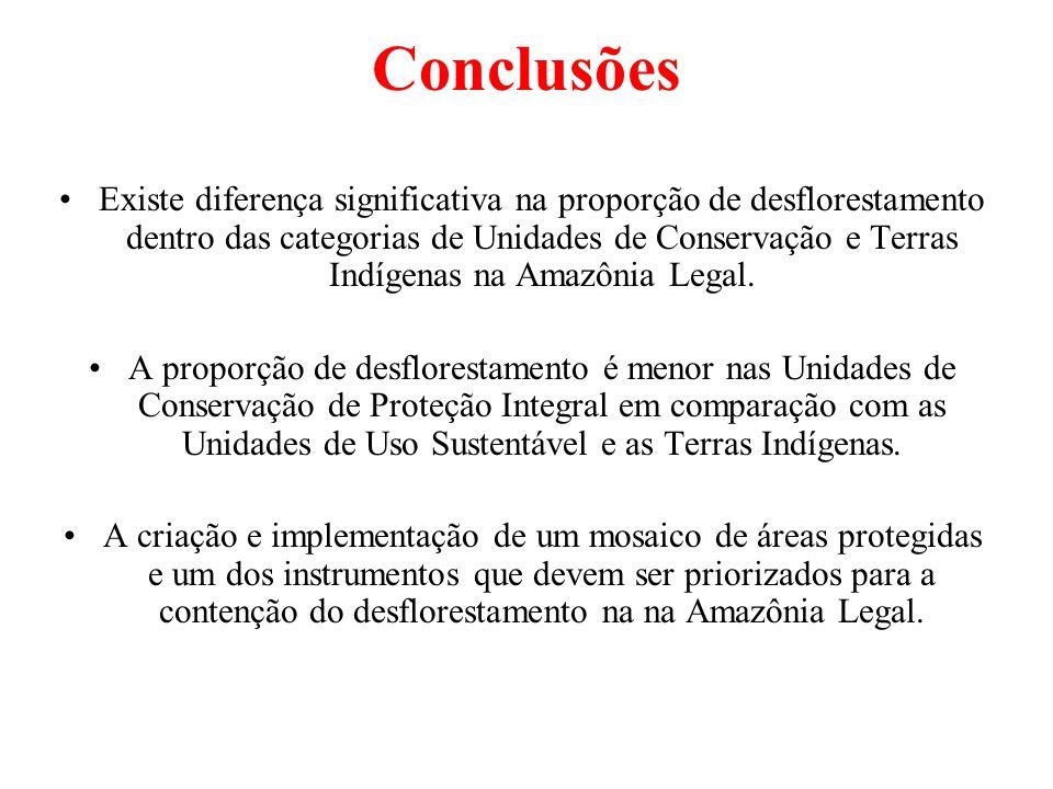 Conclusões Existe diferença significativa na proporção de desflorestamento dentro das categorias de Unidades de Conservação e Terras Indígenas na Amazônia Legal.