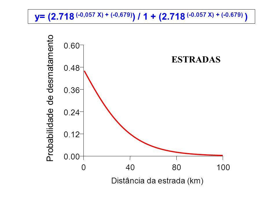 04080100 Distância da estrada (km) 0.00 0.12 0.24 0.36 0.48 0.60 y= (2.718 (-0,057 X) + (-0,679) ) / 1 + (2.718 (-0.057 X) + (-0.679) ) ESTRADAS Probabilidade de desmatamento