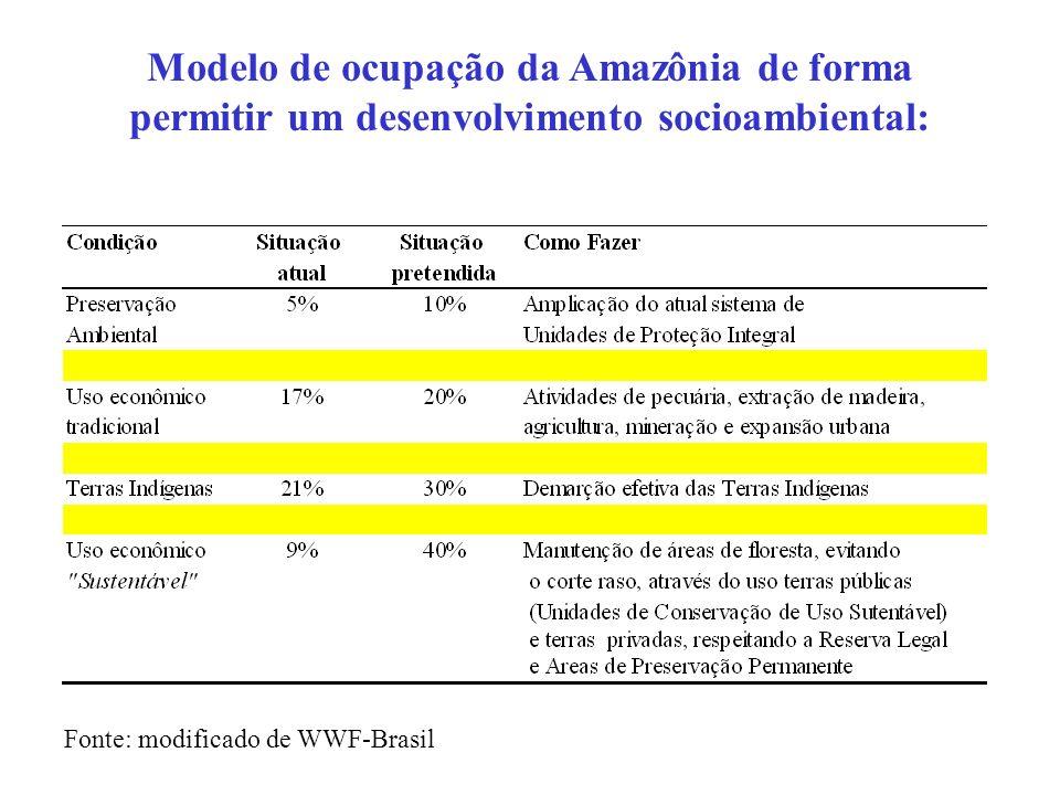 Modelo de ocupação da Amazônia de forma permitir um desenvolvimento socioambiental: Fonte: modificado de WWF-Brasil