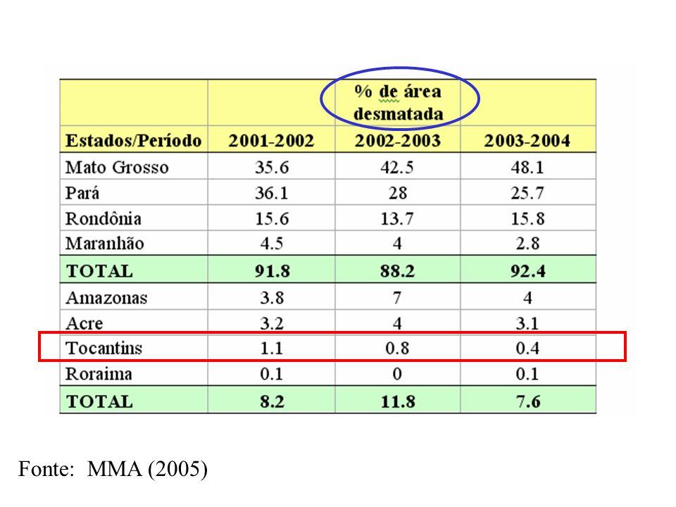 Desflorestamento e Malária O Incremento em desmatamento de 2003 teve efeito sobre a prevalência de malária O efeito não foi muito forte, mas foi significativo (r2=0.123, p<0.001) Outros fatores, como o aumento de postos de atendimento, estão sendo estudados 10121416182022 Log da Área desmatada em 2003 -3 -2 0 1 2 3 4 5 6 Log IPA 2003