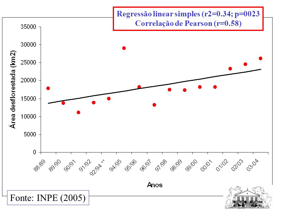 Regressão linear simples (r2=0.34; p=0023 Correlação de Pearson (r=0.58) Fonte: INPE (2005)