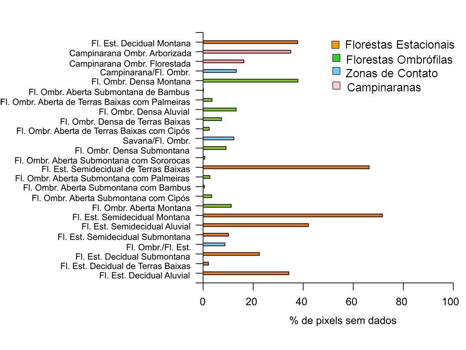 Florestas Ombrófilas Florestas Estacionais Zonas de Contato Campinaranas