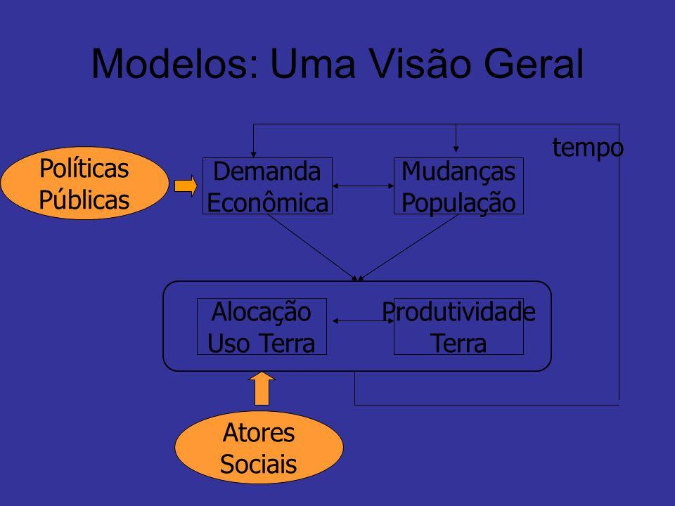 Modelos: Uma Visão Geral Demanda Econômica Mudanças População Alocação Uso Terra Produtividade Terra tempo Atores Sociais Políticas Públicas