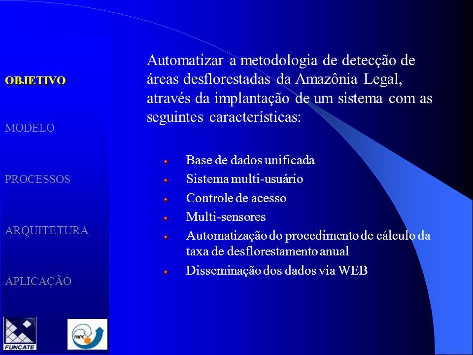 OBJETIVOMETODOLOGIA PROCESSOS ARQUITETURA APLICAÇÃO Amazônia Legal (2000) + Grade CBERS + célula